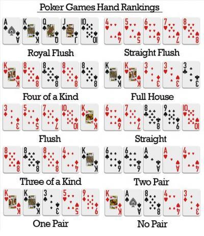 Wertigkeit poker